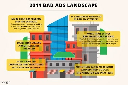 Inspirational:Google's Removal of Unpleasant 500 Million Ads in 2014